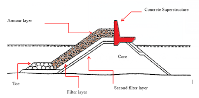 Components of a typical Rubble mounted breakwater