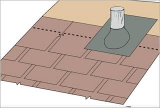 Flashing is placed around plumbing stacks and vents to help prevent leaks