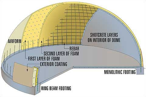 A Monolithic Dome structure