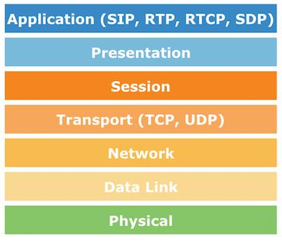Different layers of the OSI model