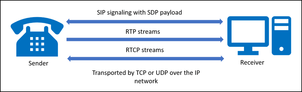 Framework of a VoIP call between two endpoints