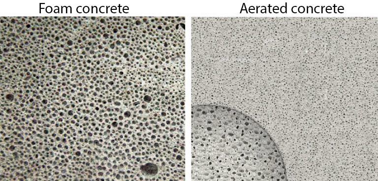 Aerated concrete and foam concrete
