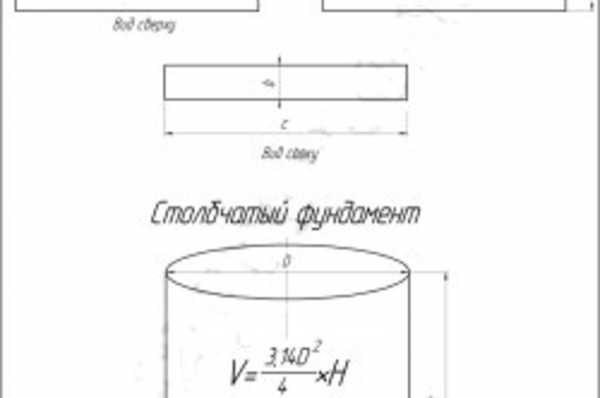 как высчитать объем в м3 бетона