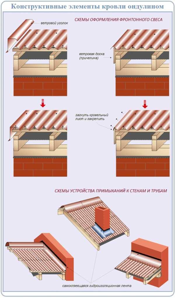 как покрыть крышу ондулином своими руками инструкция