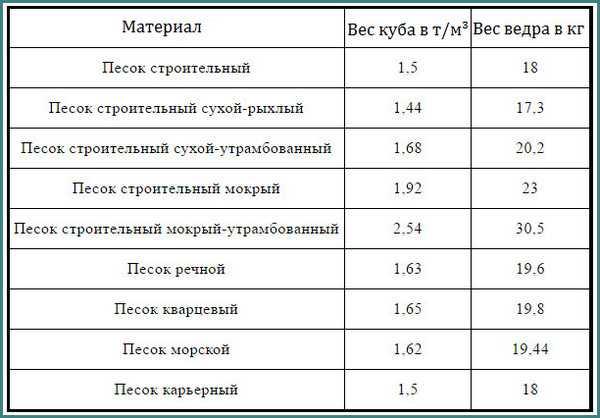плотность сыпучих материалов таблица