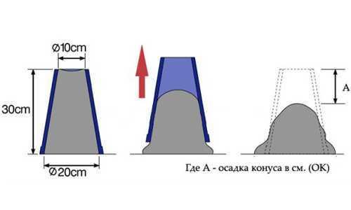 Осадка конуса бетонной смеси п4 опалубки для заливки бетонных смесей