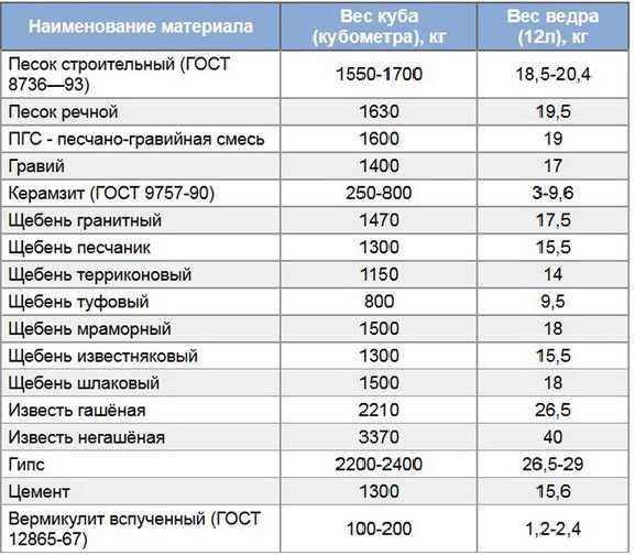 Сколько кубов в тонне цементного раствора фибробетон цена за м3 москва