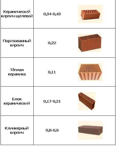 теплопроводность полнотелого керамического кирпича
