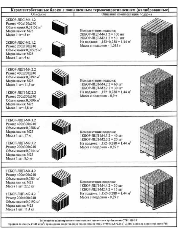 сколько в кубе керамзитобетона