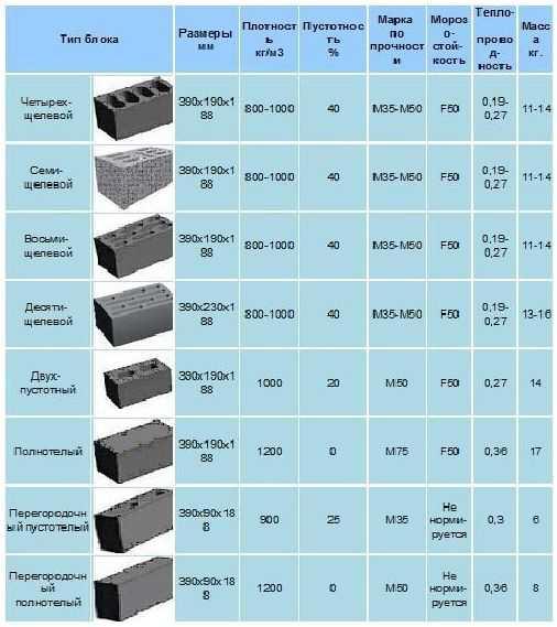 Сколько в кубе керамзитобетона цементный раствор пропорции цемент песок вода