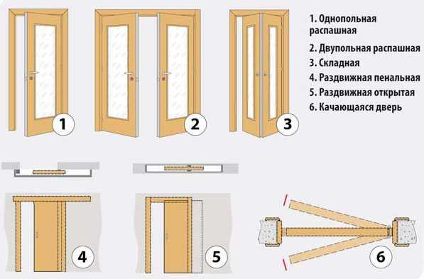 стандартная дверь межкомнатная размер размеры стандартных