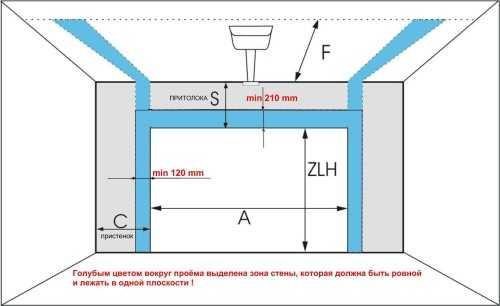 ворота размеры стандартные размеры гаражных ворот