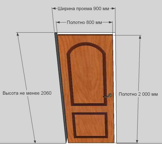 высота межкомнатной двери стандарт стандартная высота